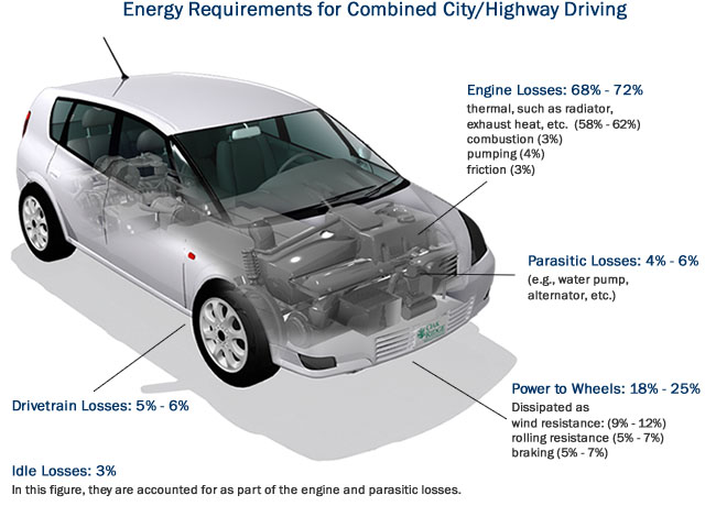 Energy usage in a typical car